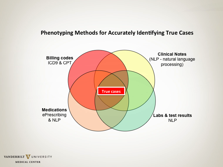 Phenotyping